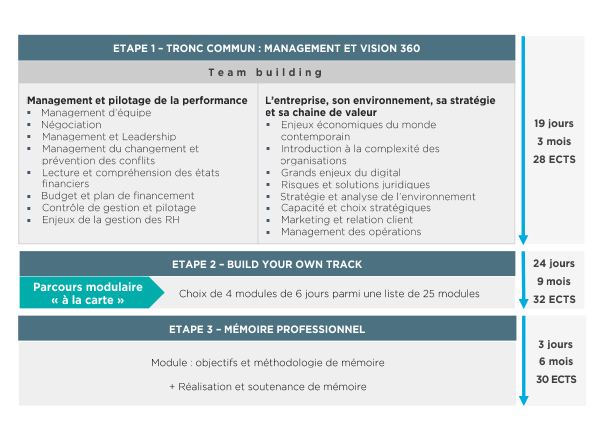Architecture du programme Management & Gestion des Organisations